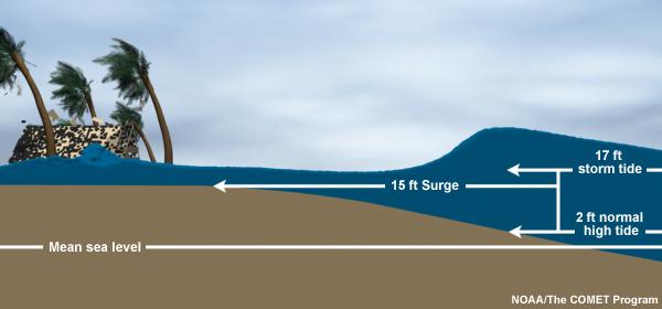 Storm Surge vs. Storm Tide